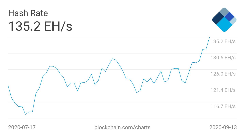 Gráfico de tasa de hash promedio de 7 días de Bitcoin durante 2 meses