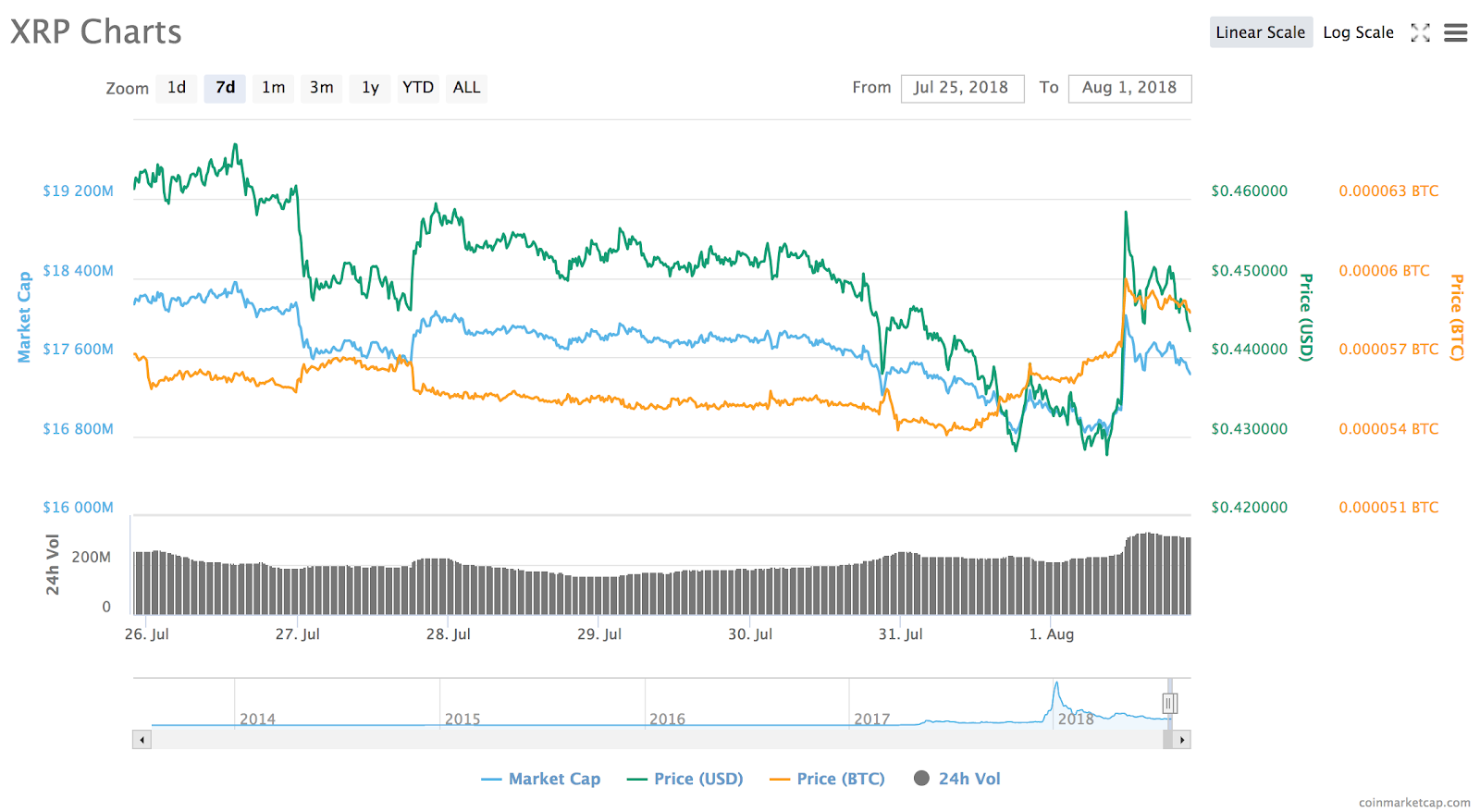 Ripple's 7-day price chart. Source: CoinMarketCap
