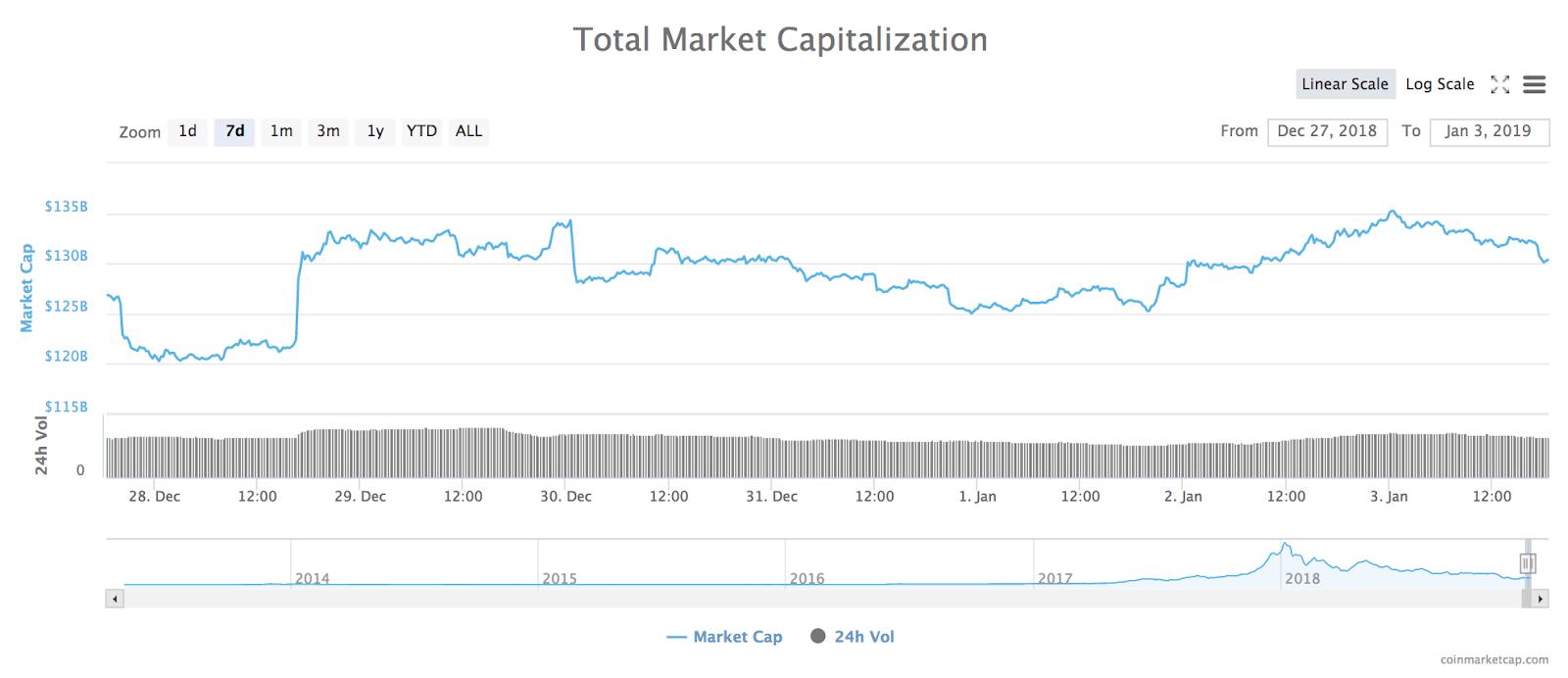 7-Tage-Chart der Gesamtmarktkapitalisierung aller Kryptowährungen. Quelle: Coinmarketcap