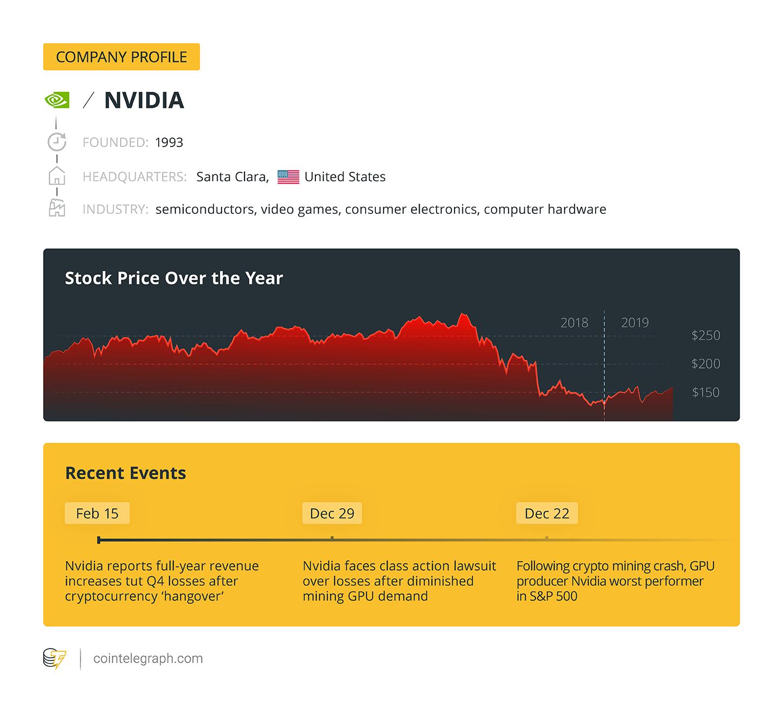 Company profile / NVIDIA