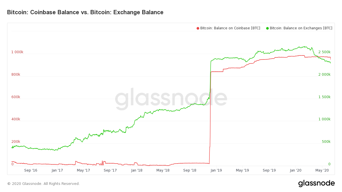 Bitcoin Balances Coinbase & All Exchanges