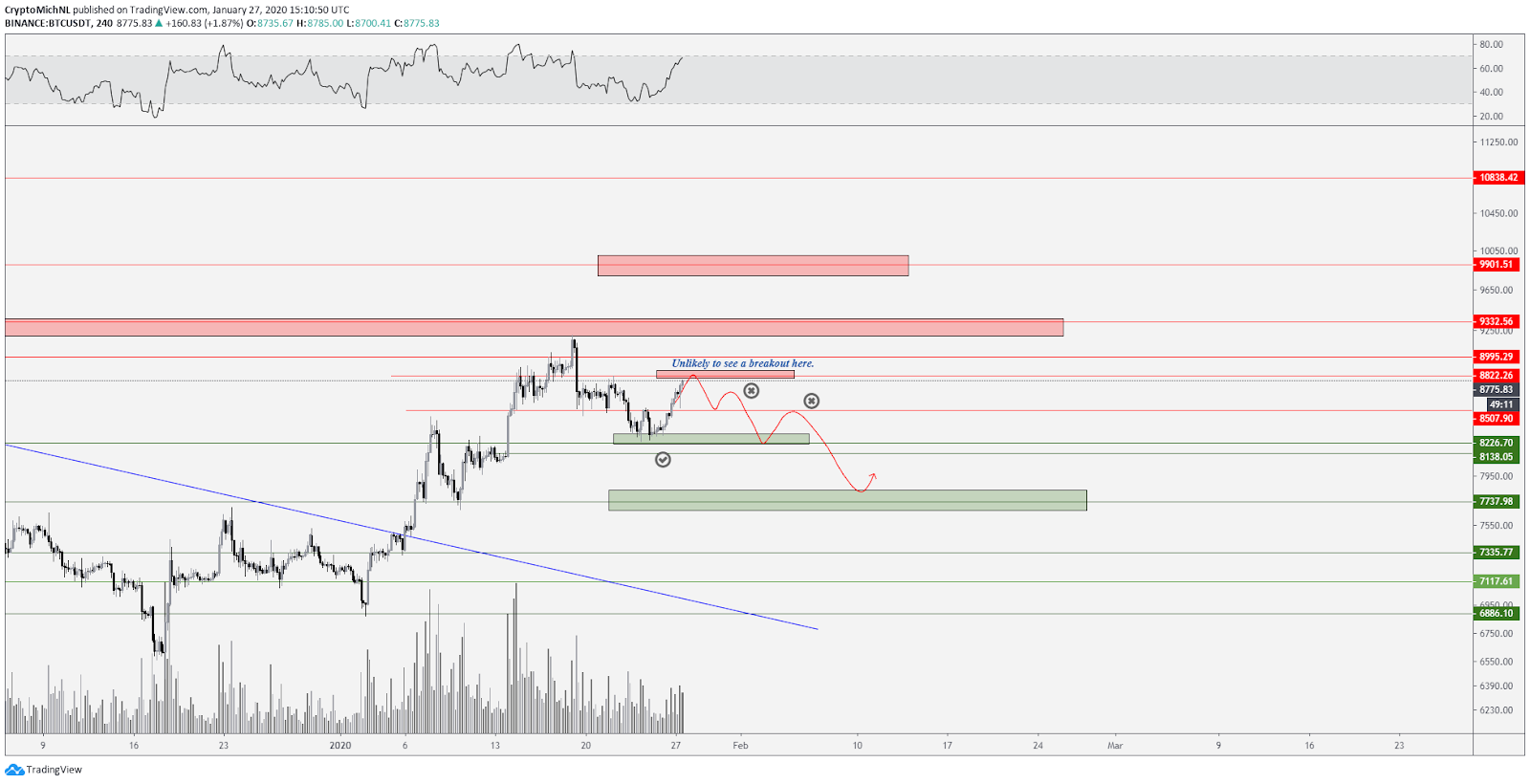 BTC USDT 4-hour chart bearish scenario. Source: TradingView