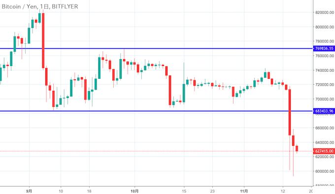 ビットコイン・円チャート