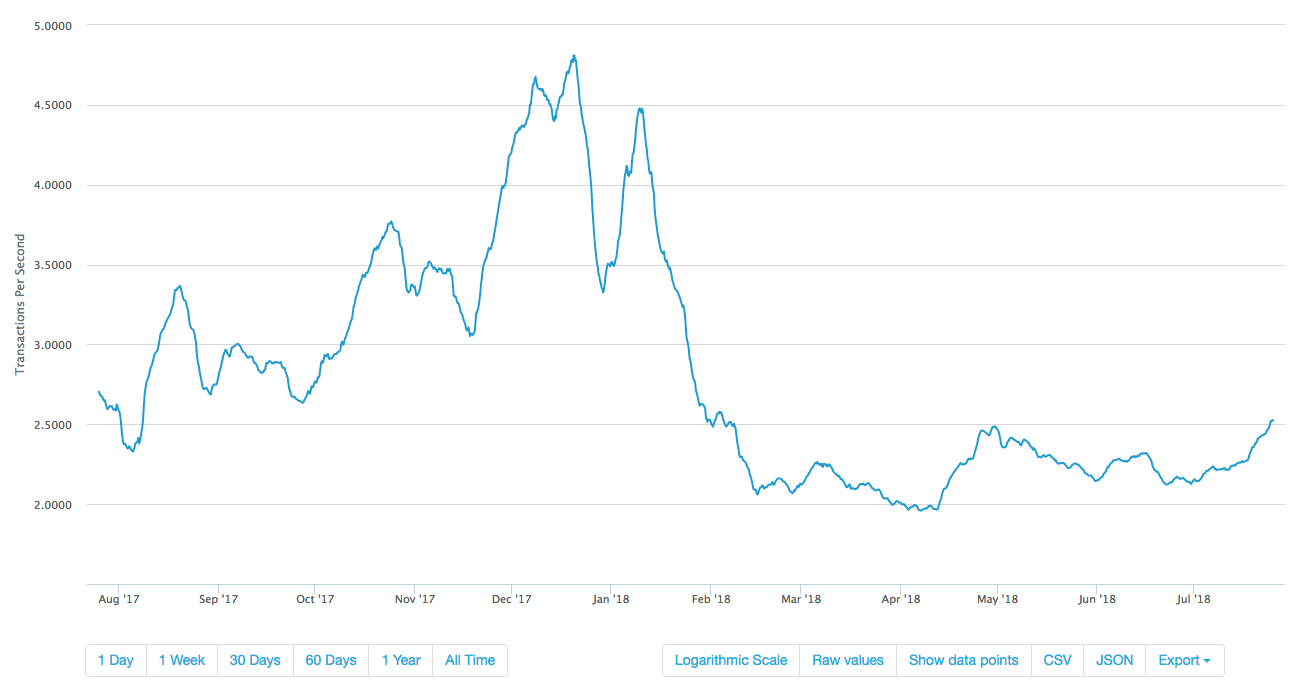 1-year chart of Bitcoin's average transaction rate