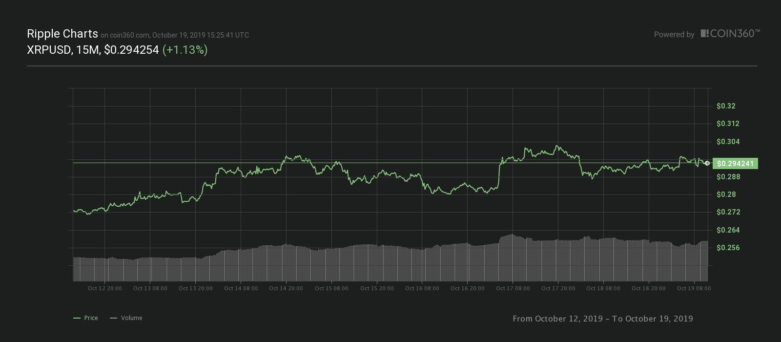 Gráfico de precios de XRP de 7 días. Fuente: Coin360