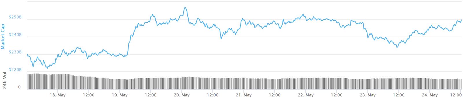 Gesamtmarktkapitalisierung 7-Tage-Preisdiagramm
