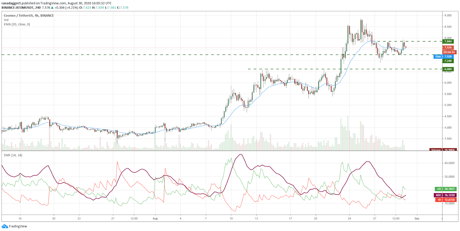 ATOM/USD 4-hour chart. Source: TradingView
