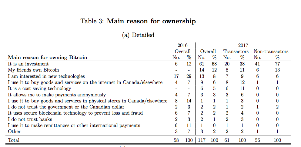 Main Reasons for Bitcoin ownership in Canada. Source: Bank of Canada