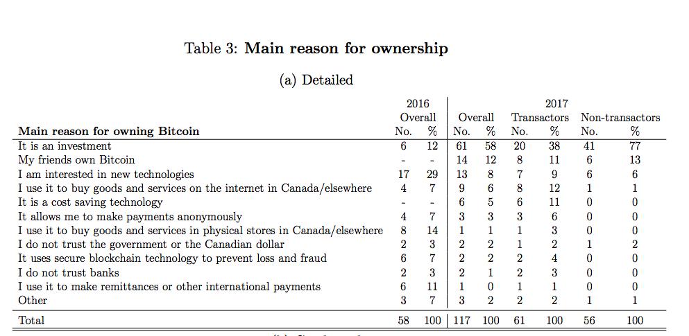 Principales razones para ser propietario de Bitcoin en Canadá. Fuente: Banco de Canadá