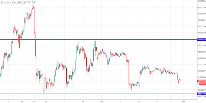 ビットコイン円チャート(4時間足)