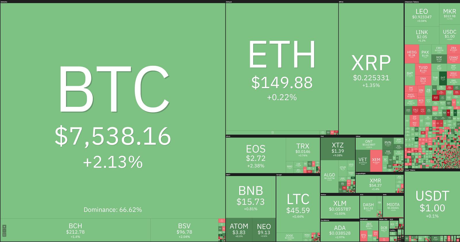 Visualização de mercado, cortesia de Coin360