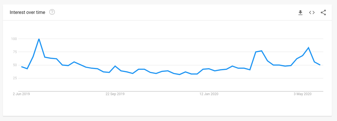 "Worldwide Google search interest for ""Bitcoin."""