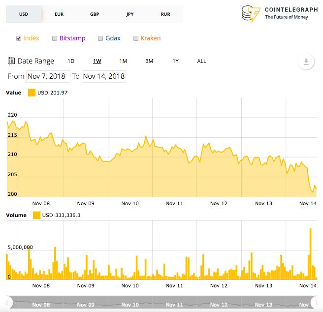 Tabla de precios de Ethereum 7 días.