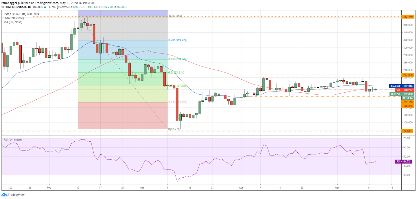 BSV–USD daily chart. Source: Tradingview