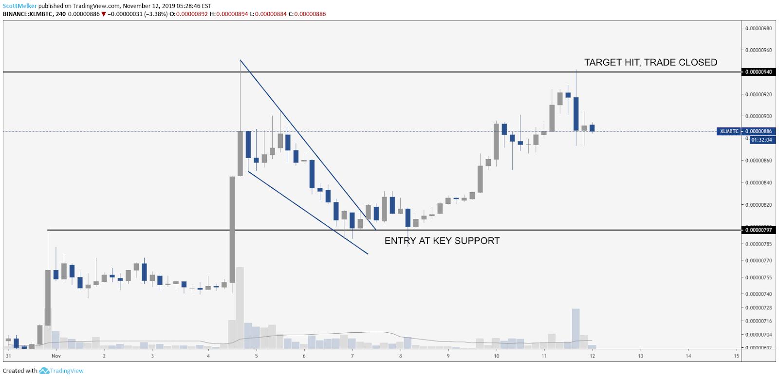 XLM BTC 4 hour chart. Source: TradingView