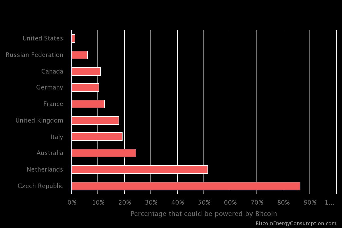 Consumo de energía de Bitcoin en relación con los países. Fuente: Digiconomist.