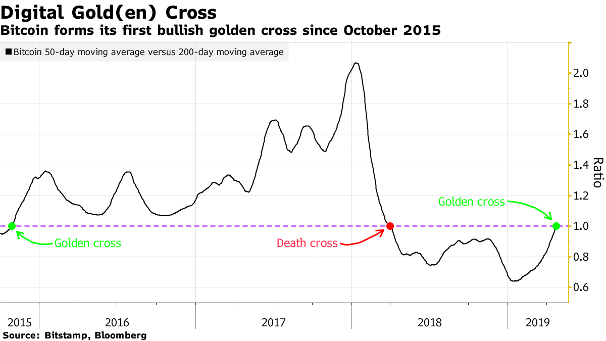 Bitcoin golden cross chat