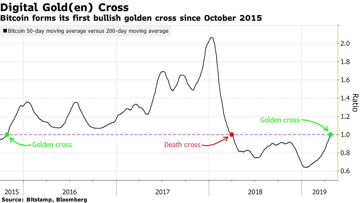 Bitcoin-Chart (goldenes Kreuz)