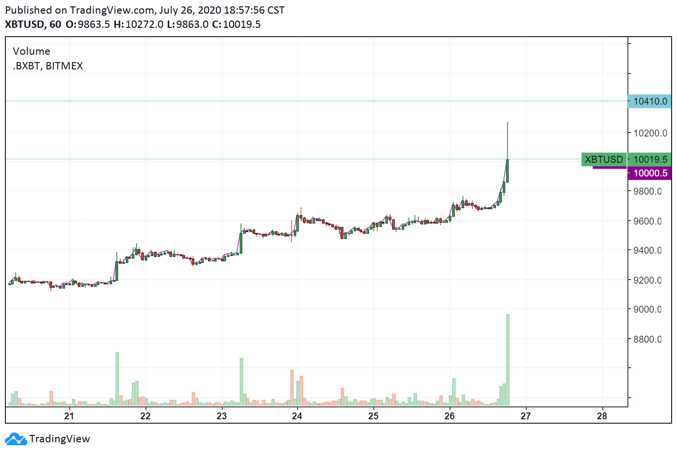 The hourly price chart of Bitcoin