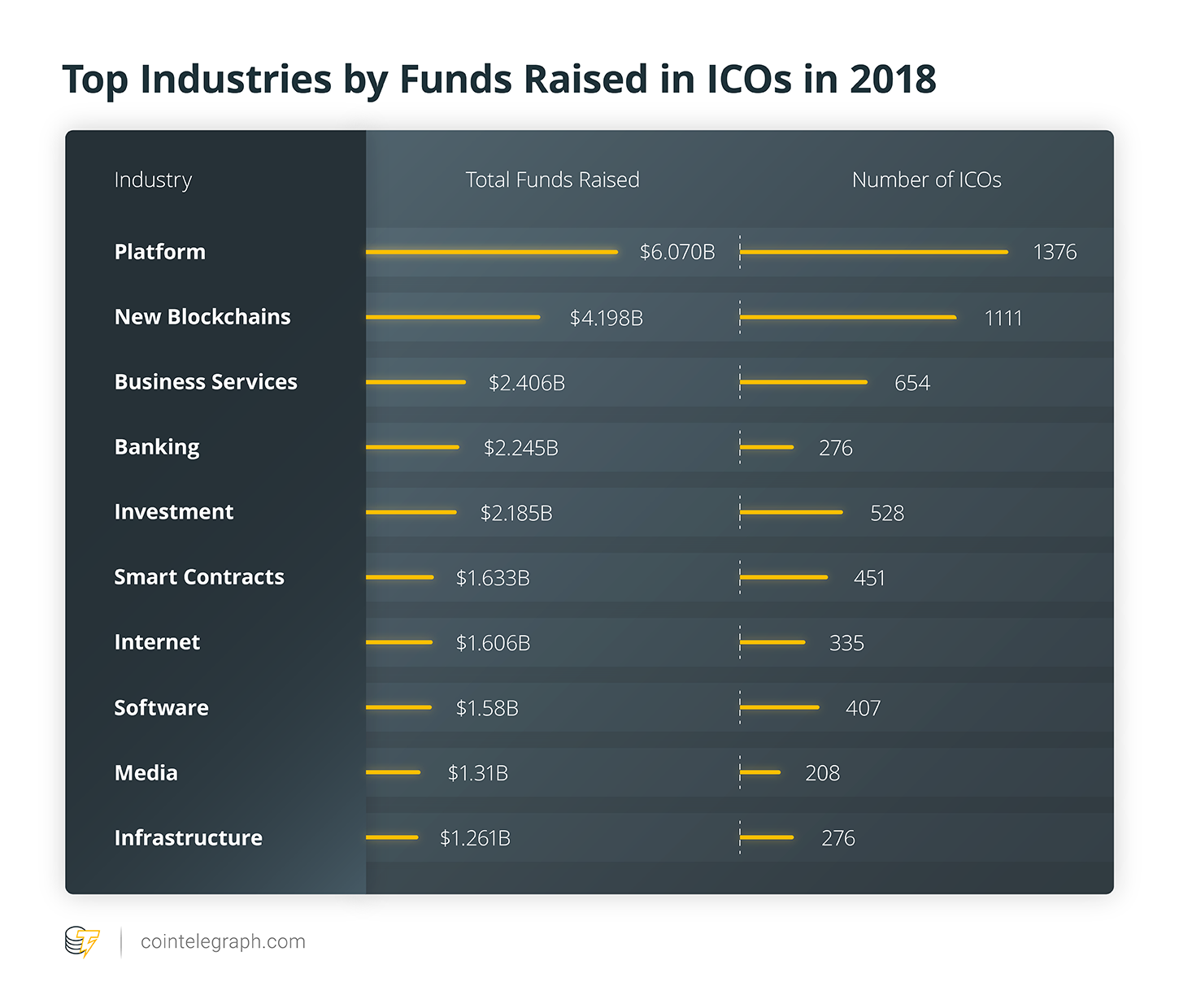Top Industries by  Funds Raised in ICO in 2018