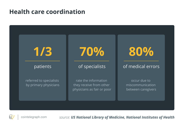 Health care coordination