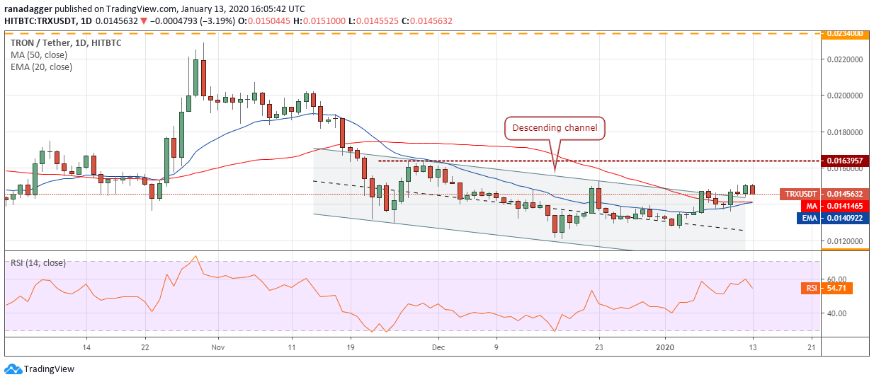 TRX USD daily chart