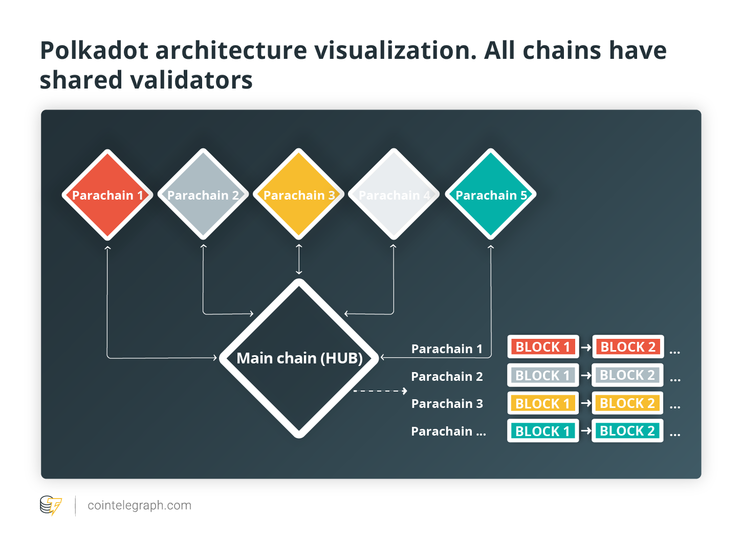 Polkadot architecture visualization. All chains have shared validators