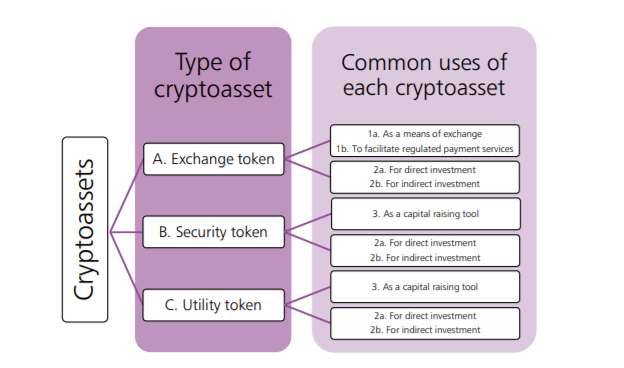 The Taskforce's cryptoassets framework. Source: U.K. Cryptoassets Taskforce