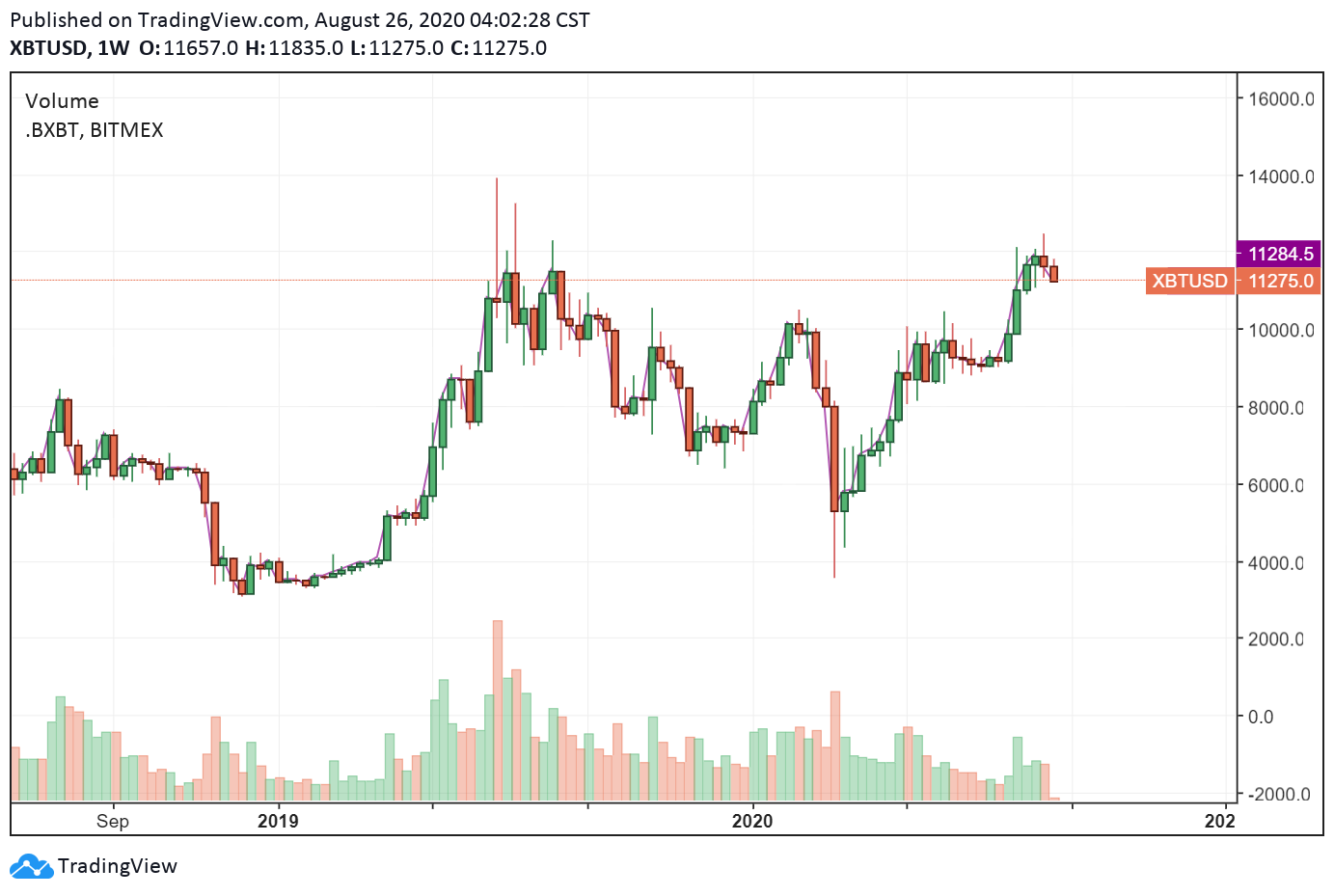 XBT-USD 1 week chart. Source: TradingView.com