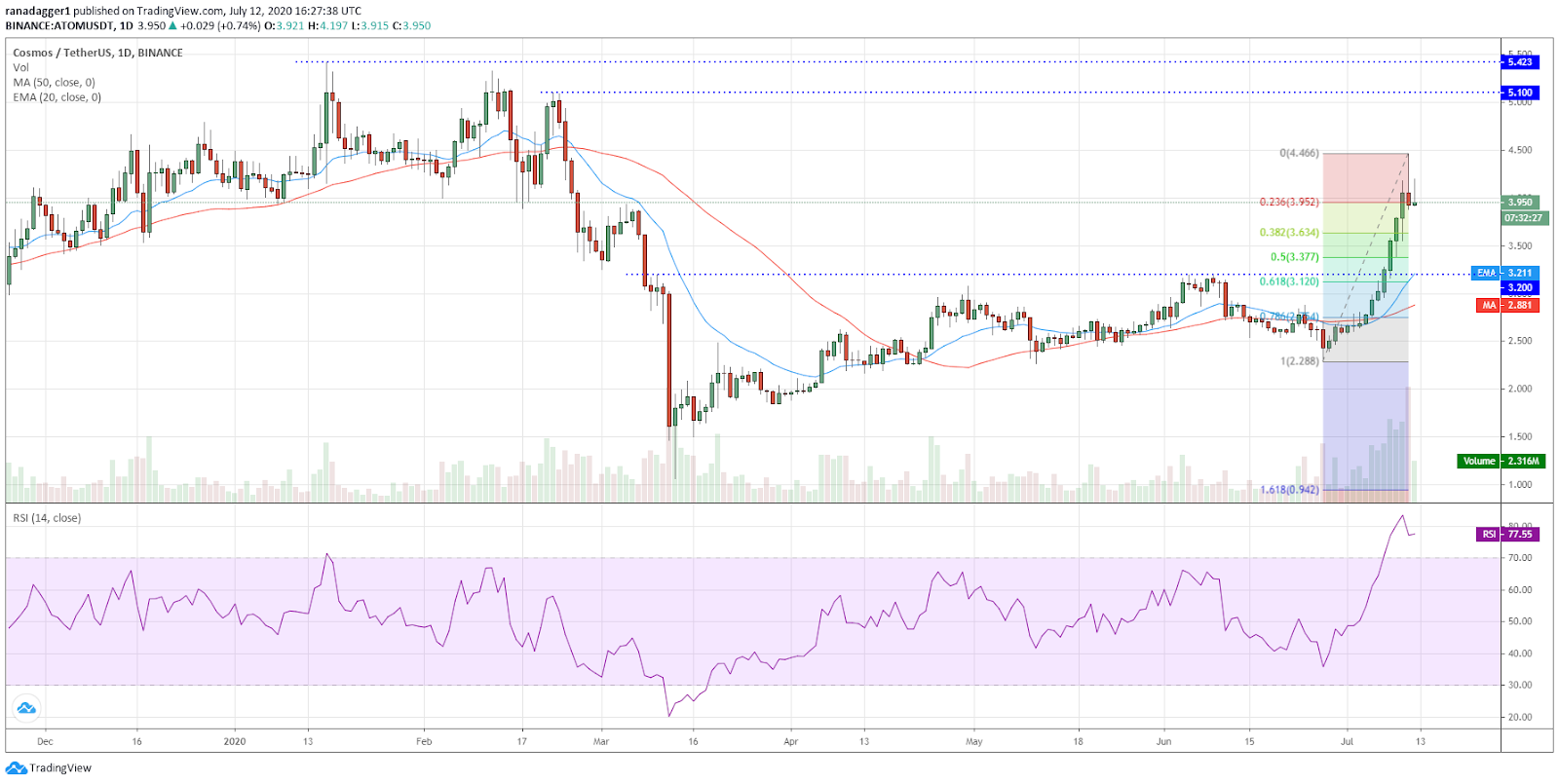 ATOM/USD daily chart. Source: TradingView​​​​​​​
