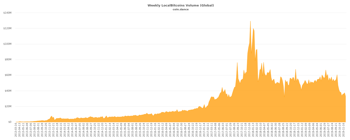 Weekly LocalBitcoins Volume (Global), 2013-present