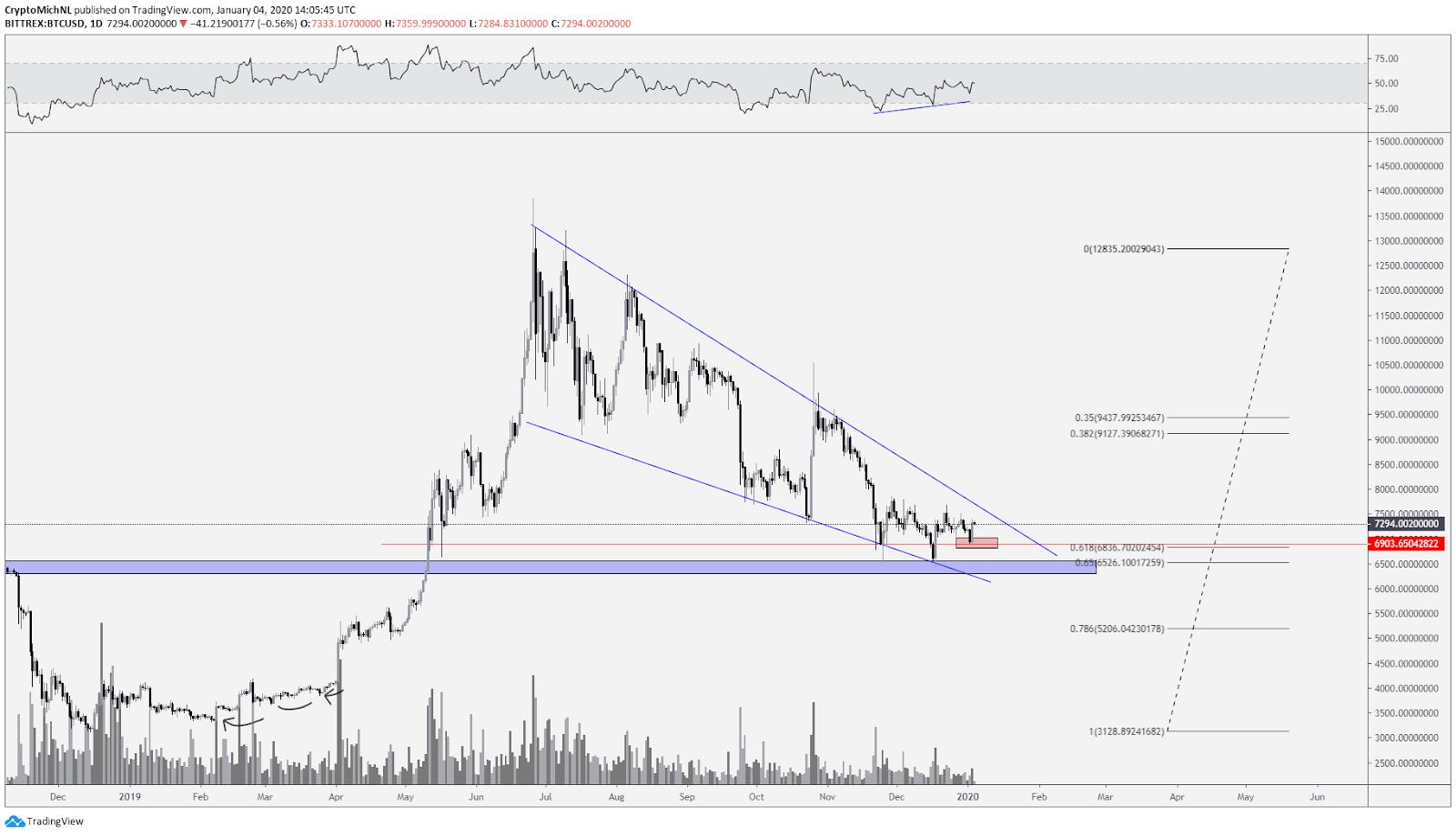 BTC USD 1-day linear chart