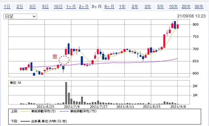 株価チャートの窓のギャップアップの例