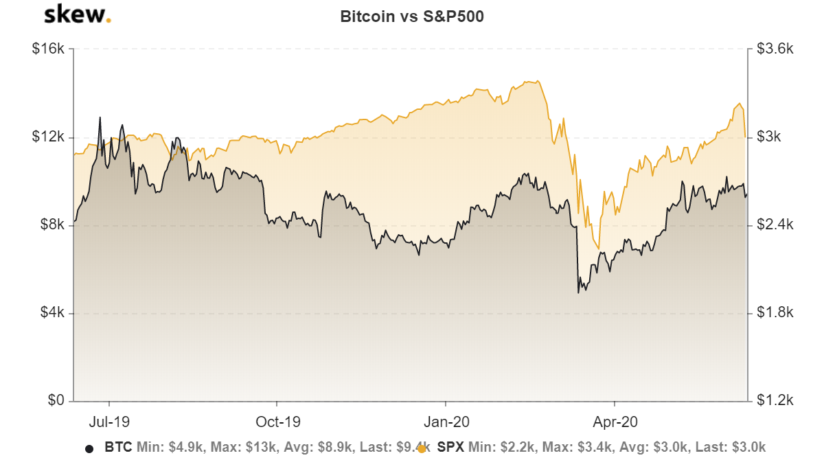 Bitcoin shows a correlation with the U.S. stock market since March