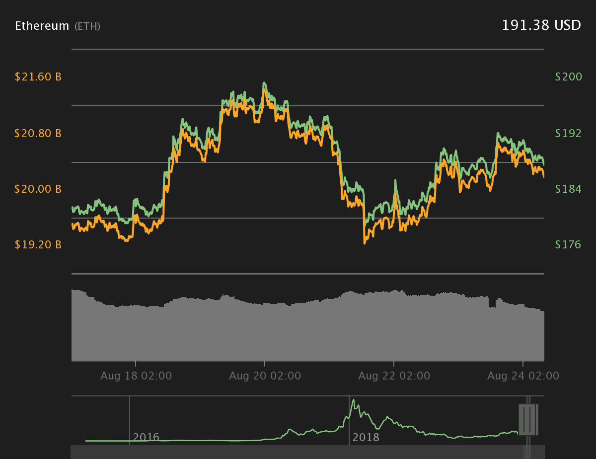 Ether 7-day price tag