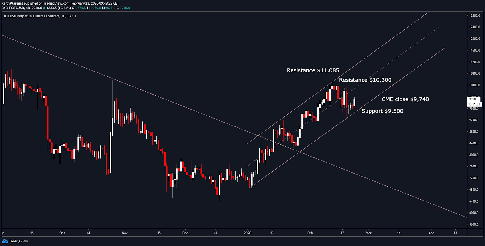BTC USD daily hourly