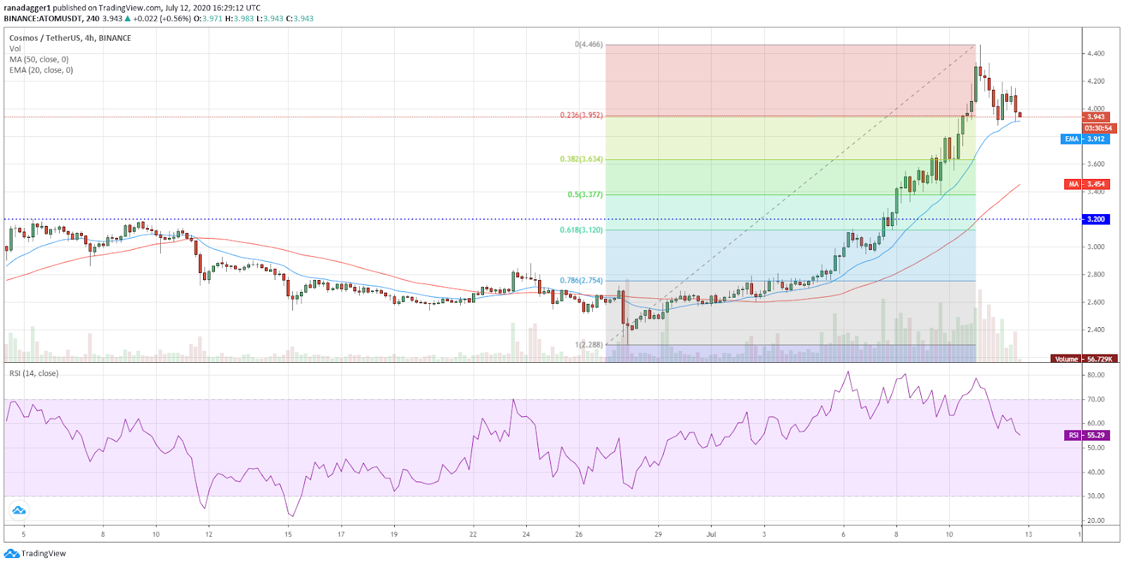 ATOM/USD 4-hour chart. Source: TradingView​​​​​​​