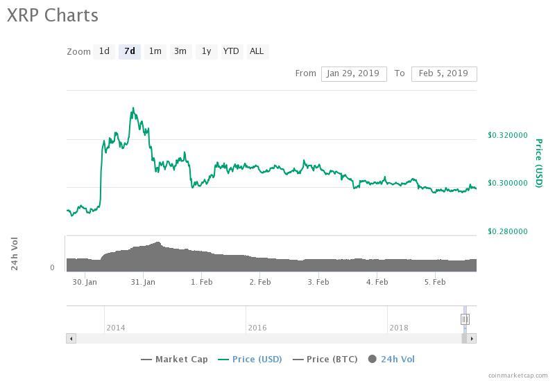 Gráfico de precios de 7 días de Ripple Fuente: CoinMarketCap