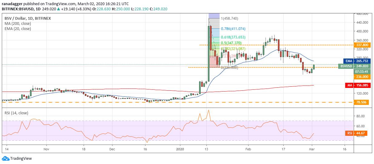 Gráfico diario de BSV/USD. Fuente: Tradingview