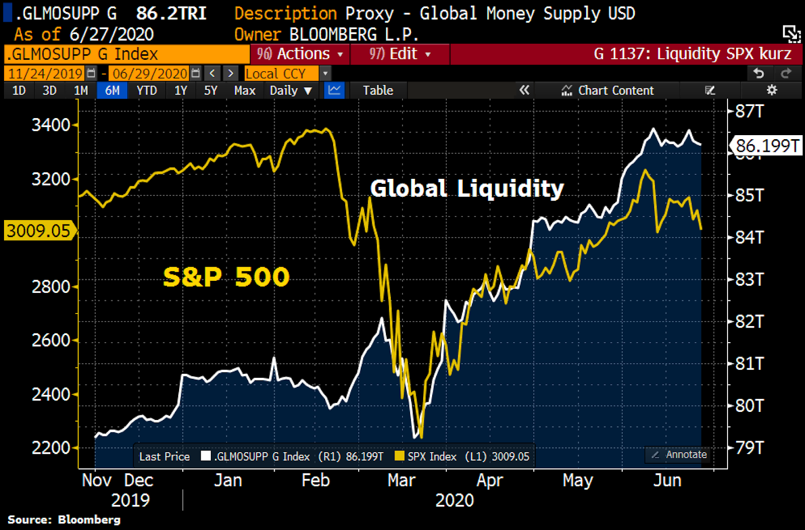 Correlation between the U.S. stock market and global liquidity. Source: Holger Zschaepitz, Bloomberg
