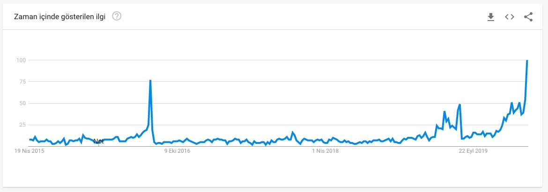 """Son 5 yılda Google üzerinde yapılan """"Bitcoin halving"""" aramaları"""