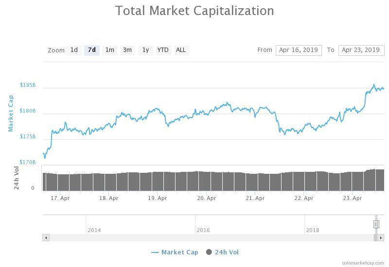 Grafico capitalizzazione