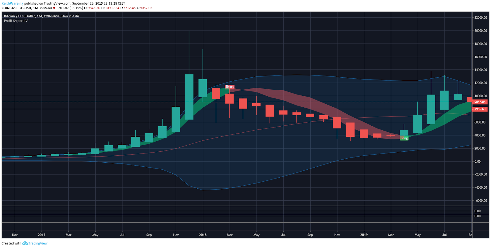 BTC/USD Monthly chart