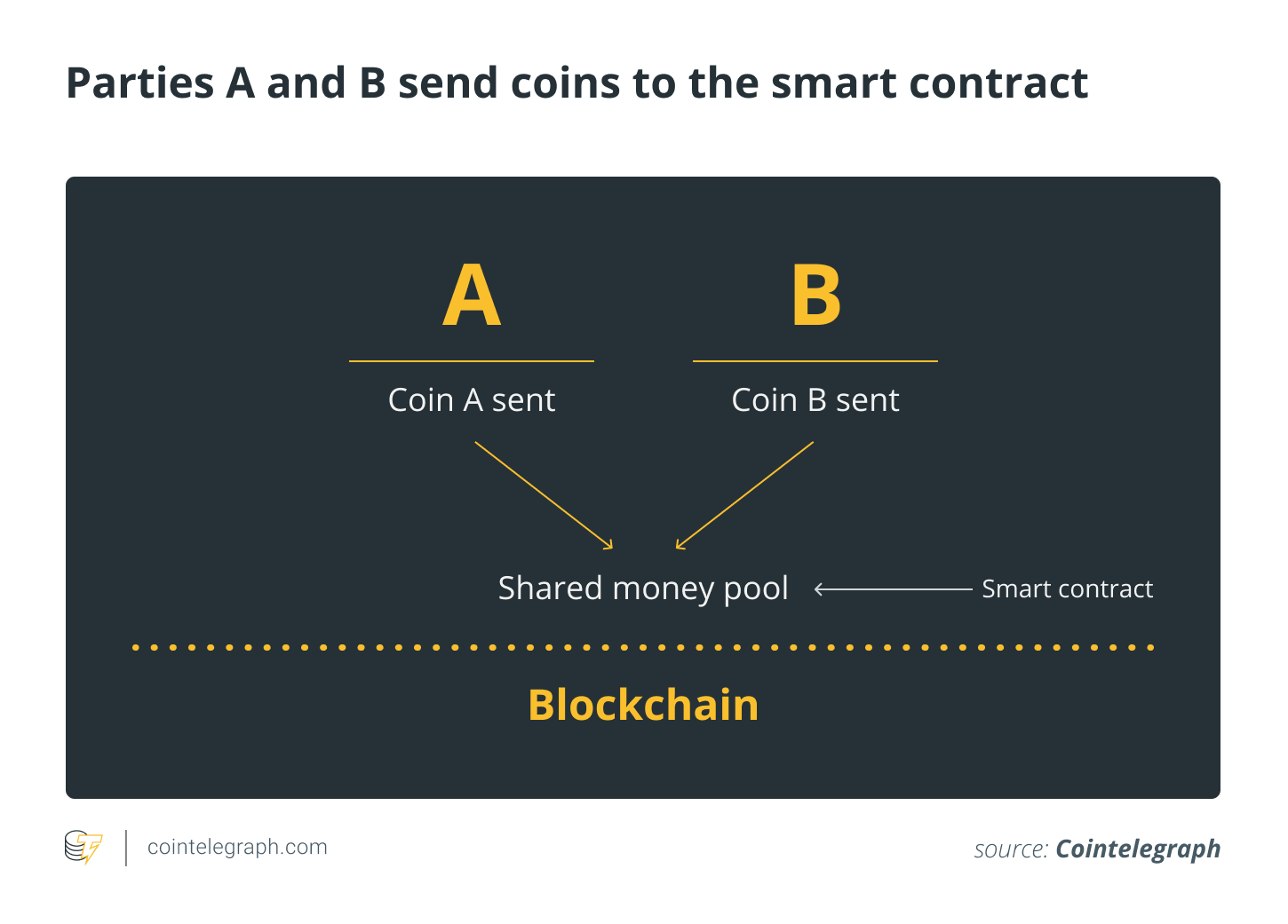 Parties A and B send coins to the smart contract, making deposits to open a payment channel between them