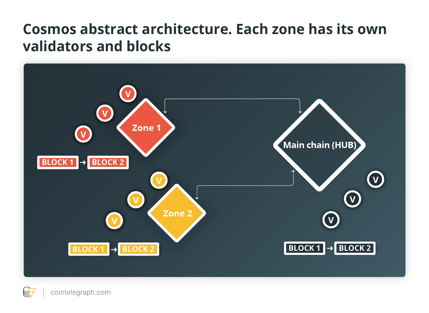 Cosmos abstract architecture. Each zone has its own validators and blocks