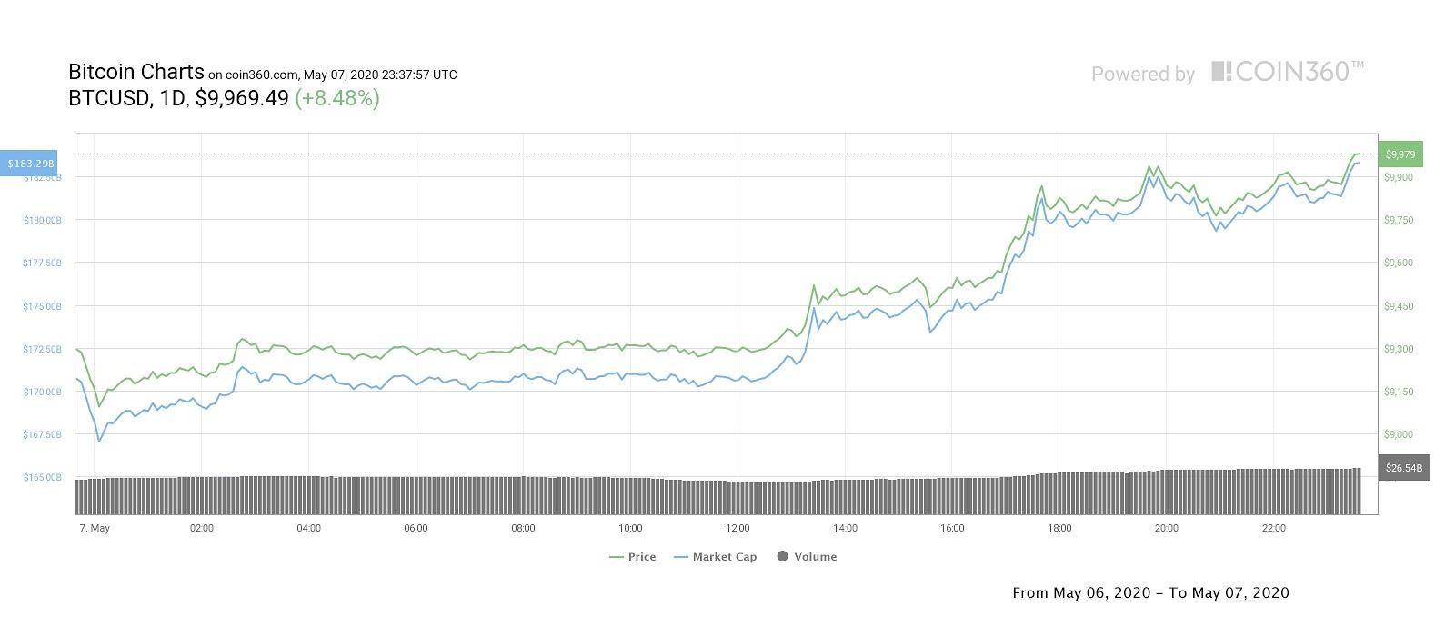 ราคา Bitcoin พุ่งแตะ $10,000 จนได้ ก่อนถึงเหตุการณ์ Halving เพียง 4 วัน