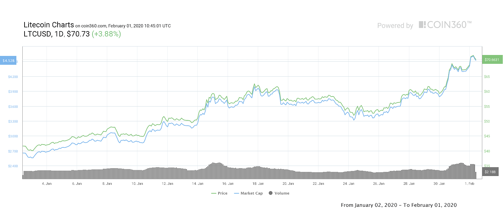 Litecoin price 1-month chart