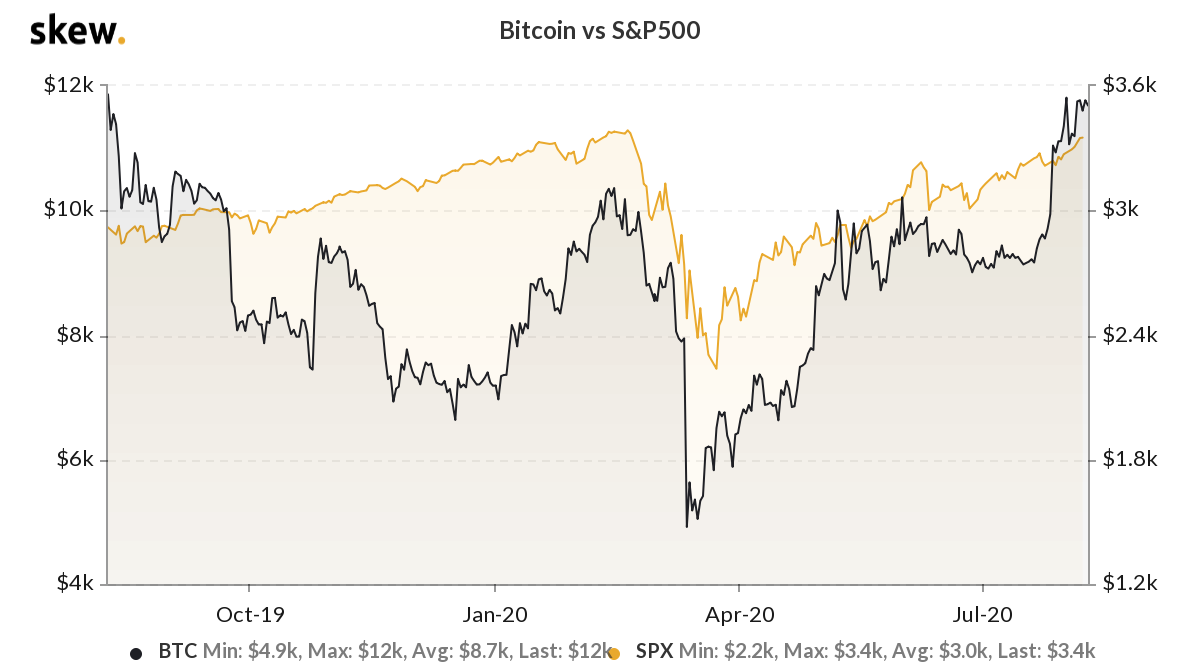 The correlation between Bitcoin and the S&P 50