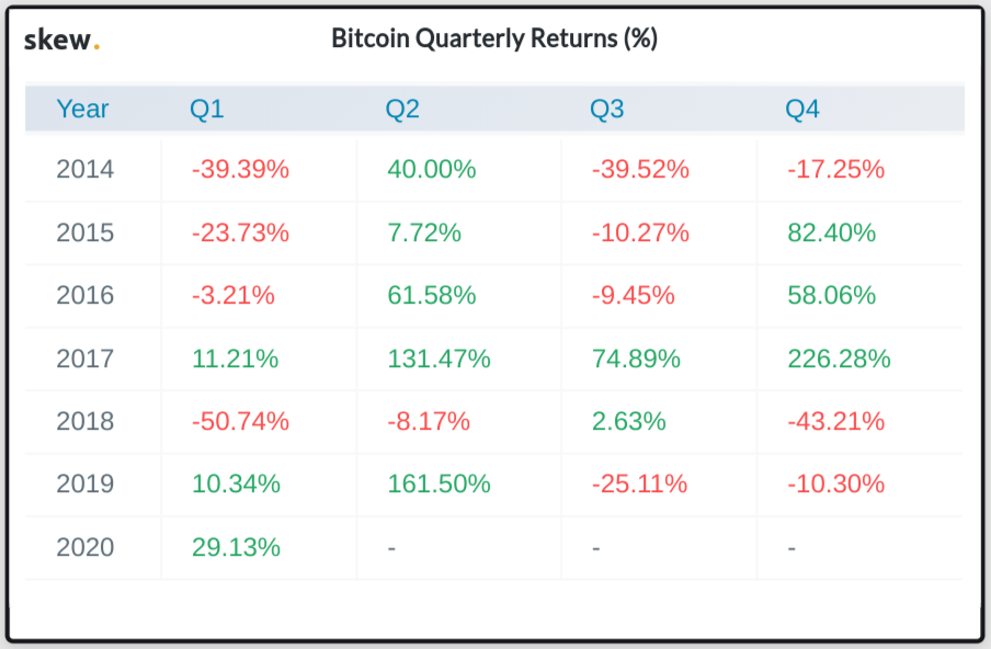 Bitcoin quarterly returns