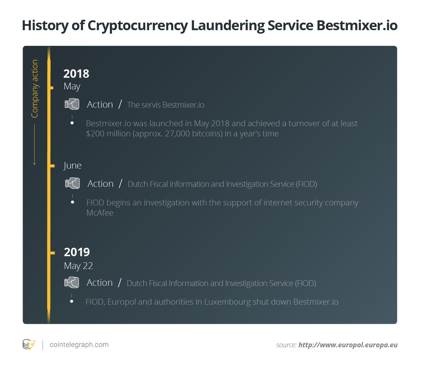 Geschichte des Kryptowährungswäsche-Dienstes Bestmixer.ioo